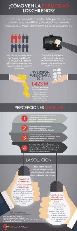 Infografía: ¿Cómo ven la publicidad los chilenos?