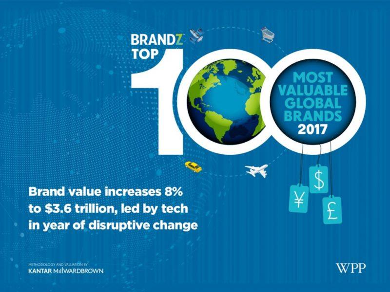 Ranking de las marcas más valiosas 2017